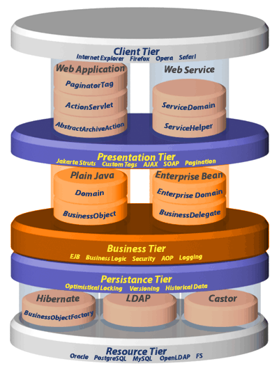 Framework architecture overview